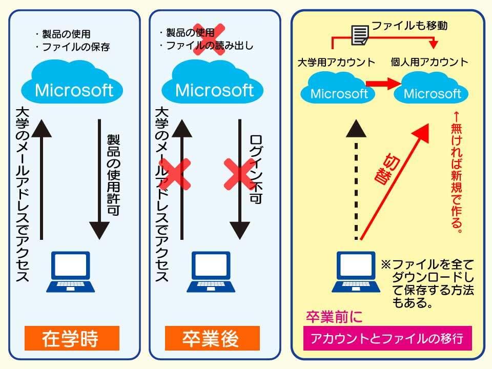 卒業前にマイクロソフトアカウントを移行する必要がある。