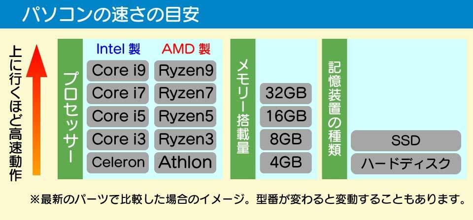 パソコンのプロセッサー、メモリー搭載量、記憶装置の種類とスピードの関係