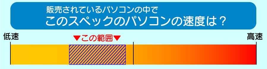 core i3搭載パソコンのスピードの目安イメージ