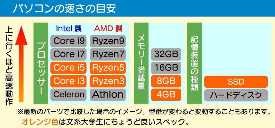パソコンのプロセッサー、メモリー搭載量、記憶装置の種類とスピードの関係。