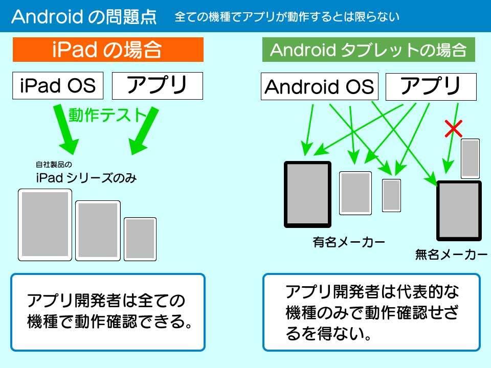 Androidのアプリは全ての機種で動作確認は難しい