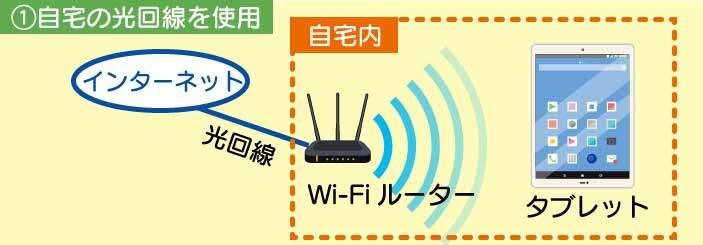 光回線と宅内Wi-fiを使ってタブレットをインターネットに接続する