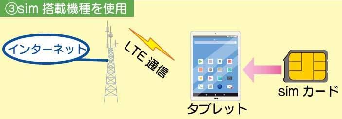 simカード搭載可能なタブレットにsimカードを挿入してネット接続する