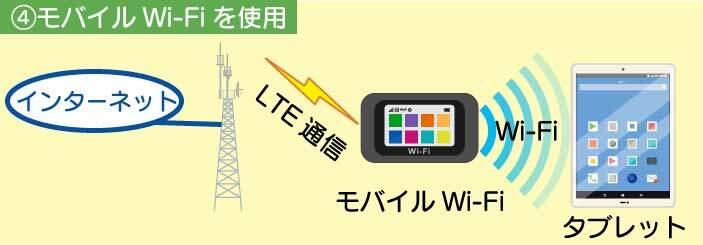 モバイルWi-Fiを使ってネットに接続