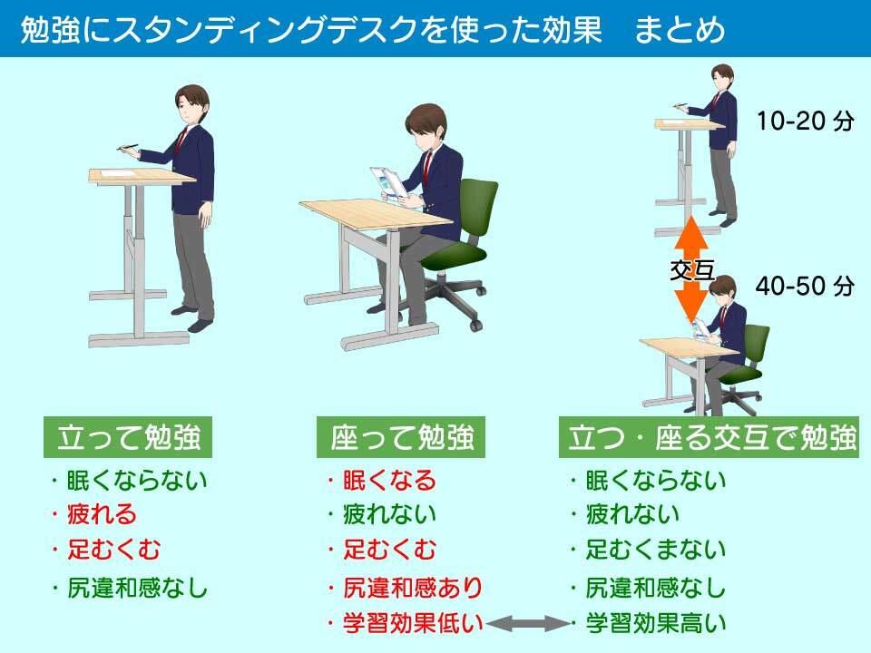 勉強におけるスタンディングデスクの効果まとめ