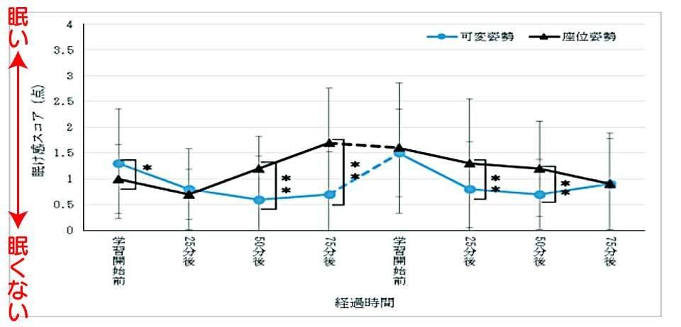 スタンディングデスク使用時とイス使用における眠気感の時系列推移