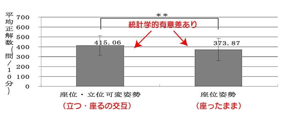 スタンディングデスクを使用(可変姿勢)した時と座位姿勢(イスに着席)の正答数の違い