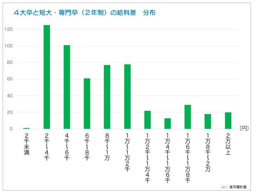 保育士の給料、学歴による差の度数分布