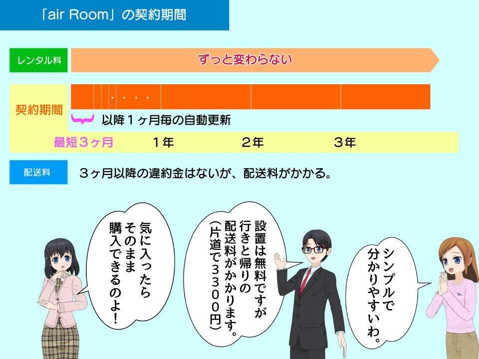 air Roomのレンタル期間、違約金、割引(比較用)