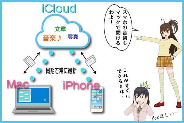 MacBookとiPhoneをiCloudで同期させるとすごく便利