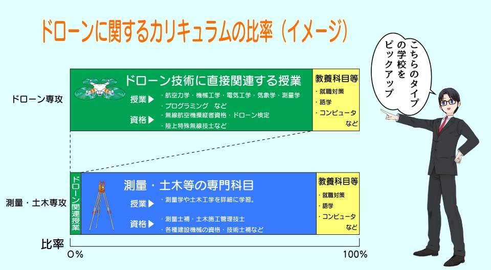 専門学校におけるドローンに関する授業のカリキュラム比率イメージ