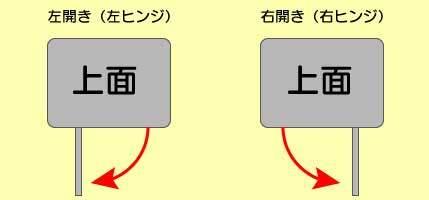 ドラム式洗濯機のドア開閉方向の説明