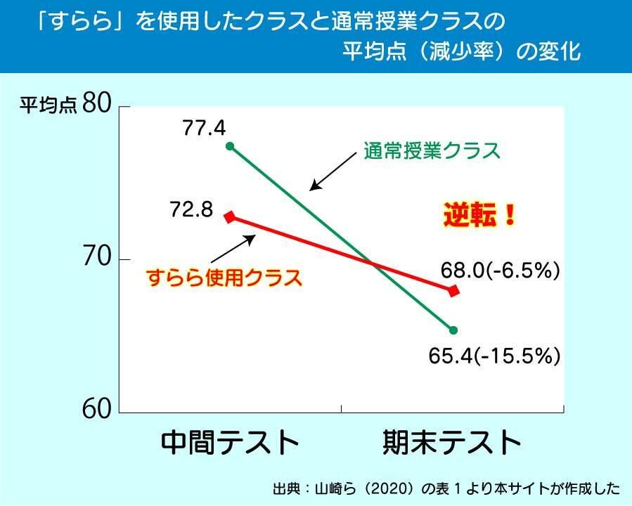 「すらら」を使用したクラスと使用しなかったクラスの平均点の変化のグラフ