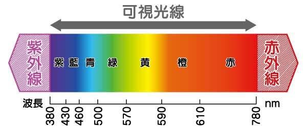 光の色成分。スペクトロ