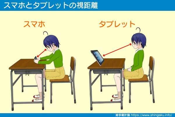 スマホとタブレットではタブレットが目と画面の距離を離せる