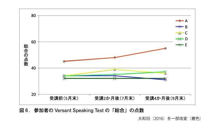 英語スピーキングテストの結果(大和田,2016)