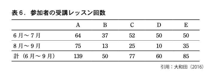 オンライン英会話を受講した回数(大和田,2016)