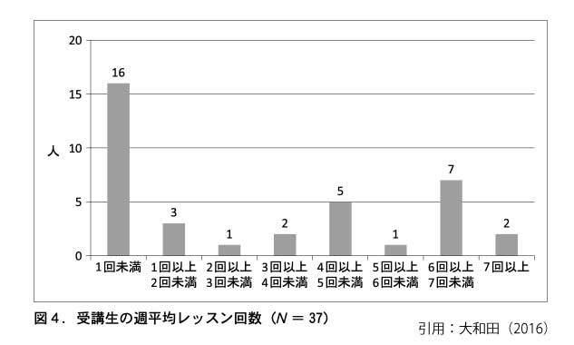 週あたりのオンライン英会話の受講回数(大和田,2016)