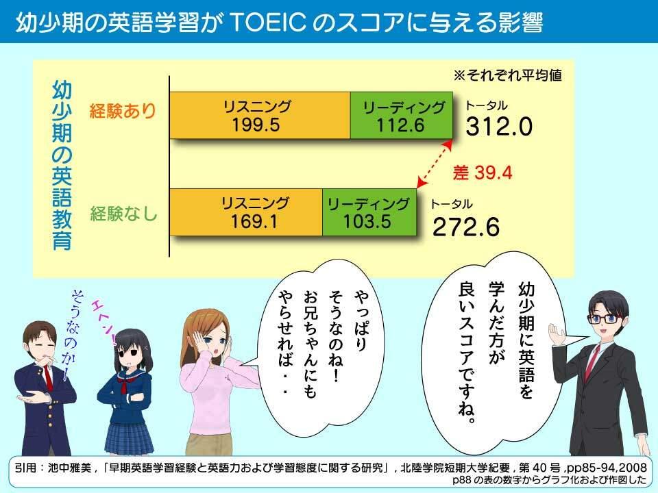 TOEICのスコアと幼児期の英語学習との関係