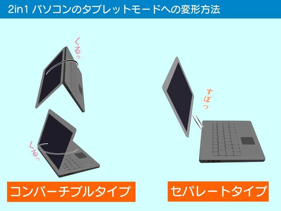 2in1パソコンのタブレットモードへの変形方法の様式の違い