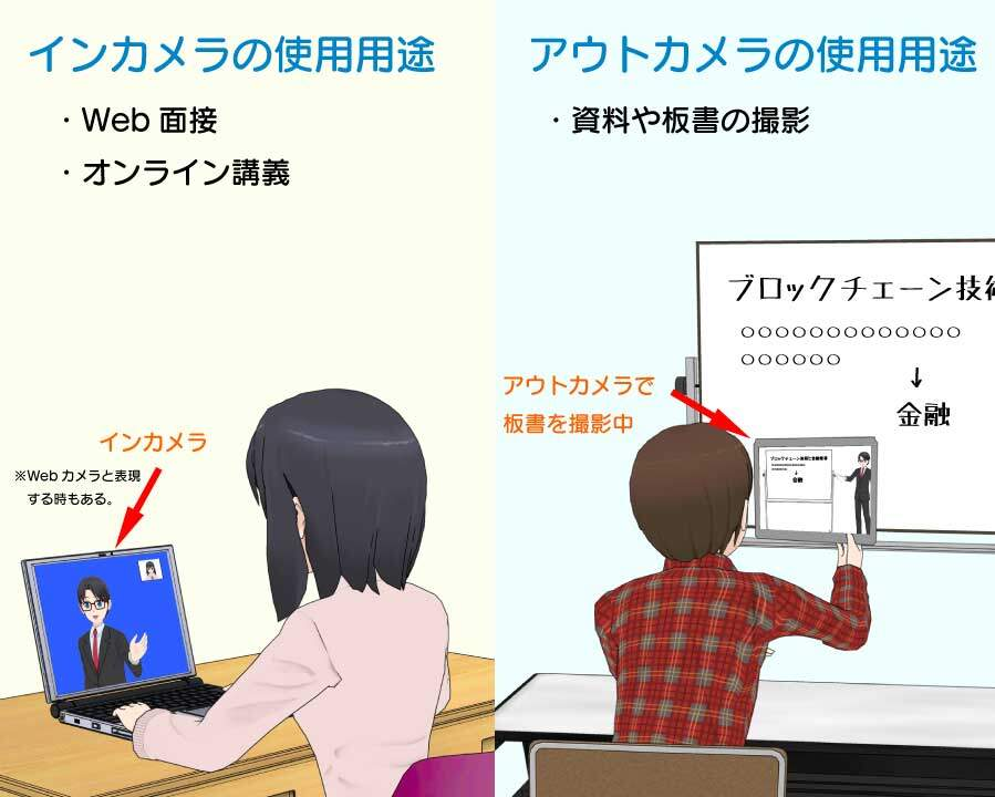 大学生の2-in-1パソコン内蔵カメラの使用用途