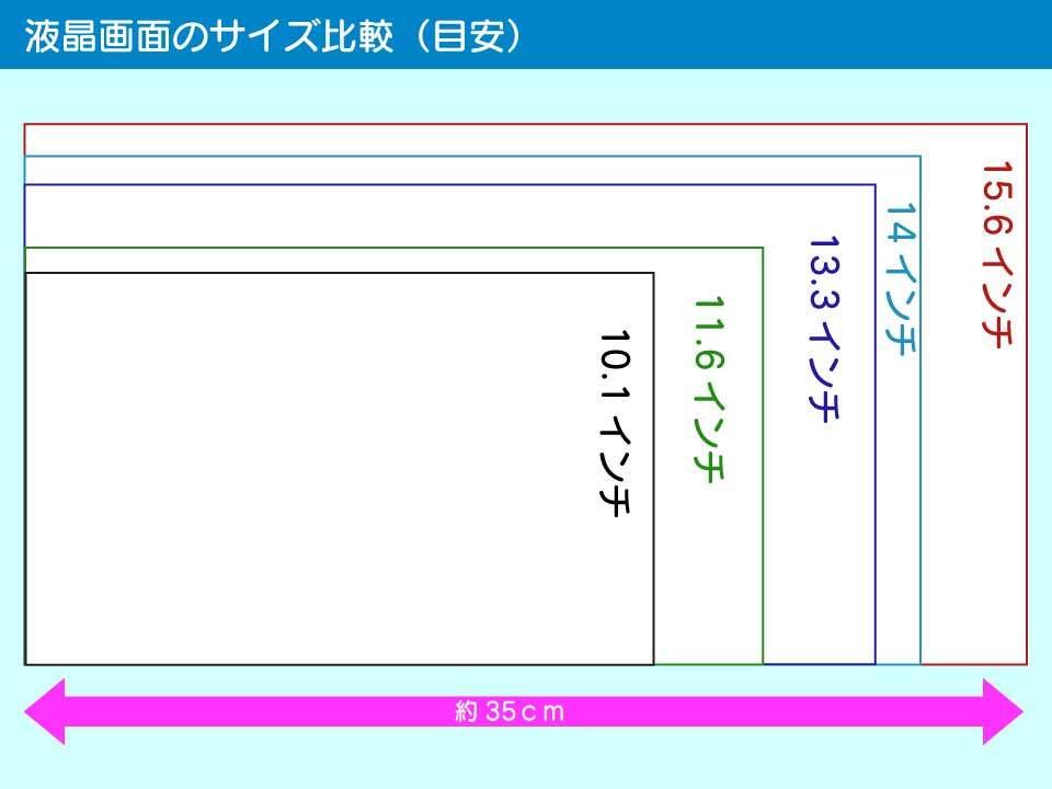 クロームブックの液晶画面の大きさ比較(目安)