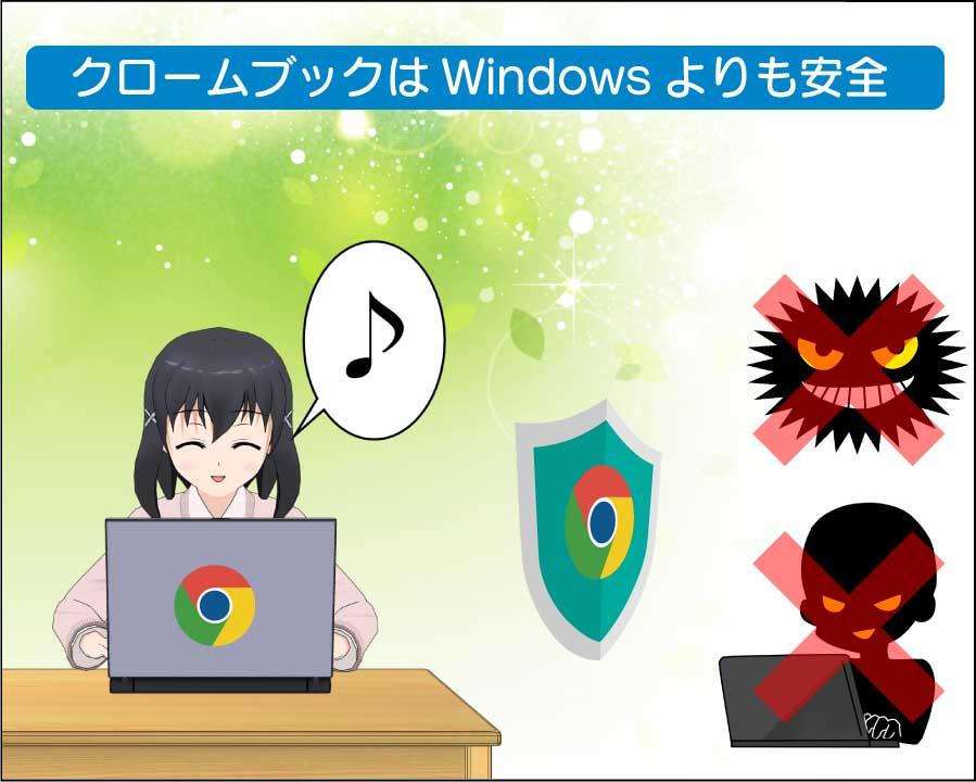 クロームブックはマルウェアや不正アクセスに強く、安全なパソコン