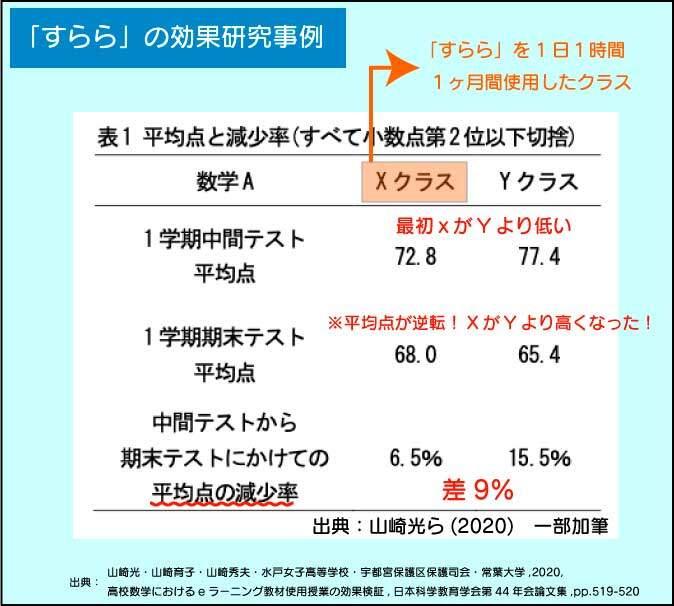 水戸女子高校で行われた「すらら」の効果検証の結果